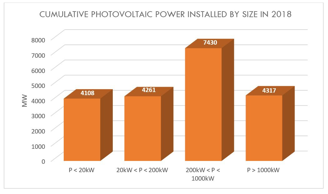 cumulative photovoltaic power installed by size in 2018