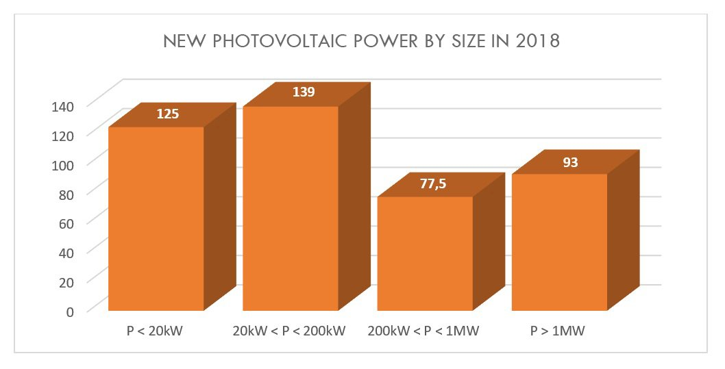 New photovoltaic power by size in 2018