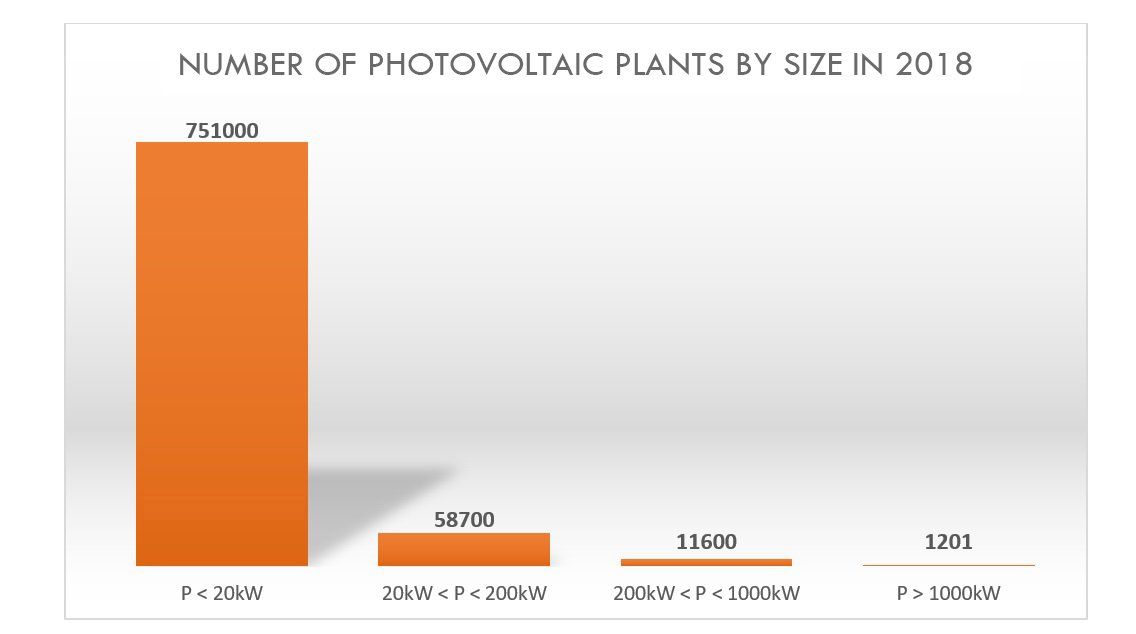 number of photovoltaic plants by size in 2018