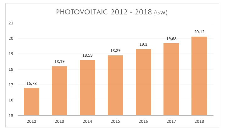Photovoltaic 2018: Photovoltaic growth